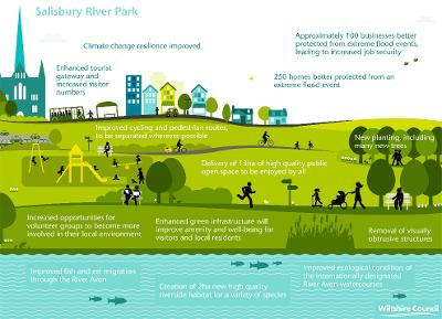 Salisbury River Park graphic