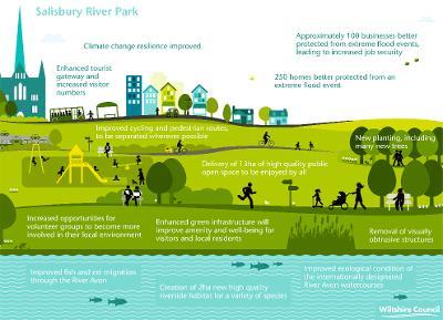 Salisbury River Park Infographic